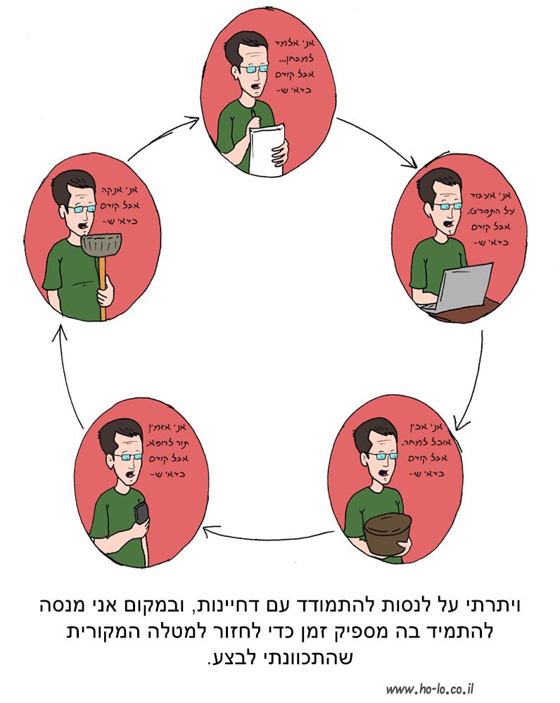 מעגל הדחיינות